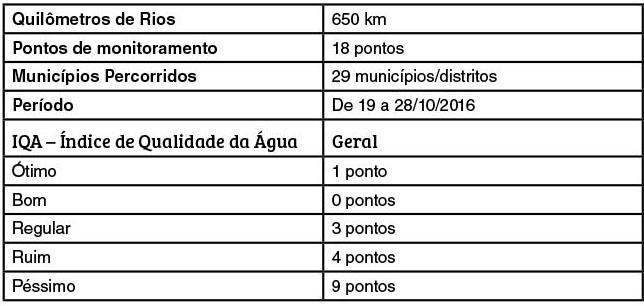 monitoramento-rio-doce-sos-mata-atlantica-jornal-o-pioneiro-resumo-expedicao